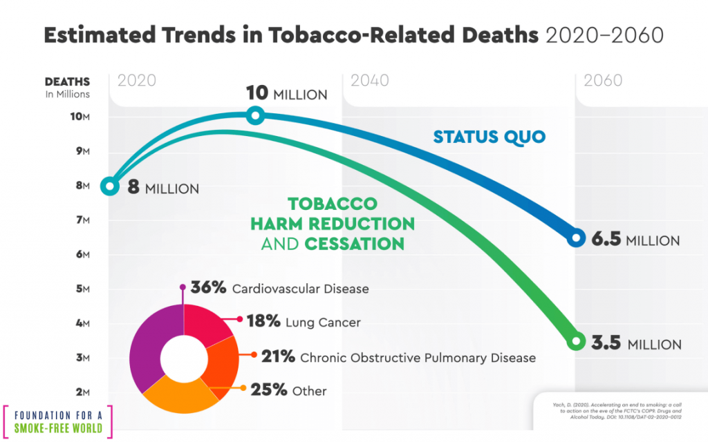 Estimated trends in tobacco research infographic