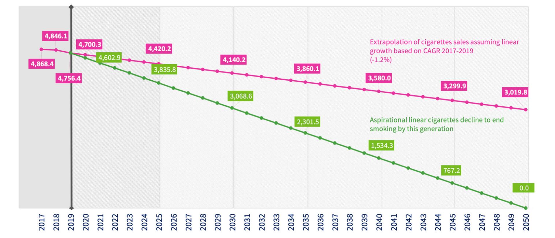 cigarette sales decline